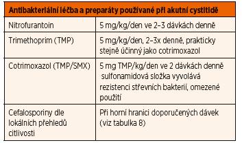 Antibakteriální léčba akutní cystitidy.