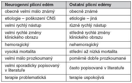 Typické znaky neurogenního plicního edému ve srovnání s ostatními plicními edémy