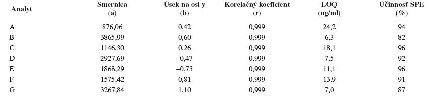 Smernice a úseky na osi y regresnej kalibračnej priamky (y = a x + b) s hodnotami korelačných koeficientov daných závislostí, medze stanovenia (LOQ) a účinnosť SPE študovaných sulfoxidov z potkanieho séra. Podmienky separácie sa uvádzajú v experimentálnej časti.