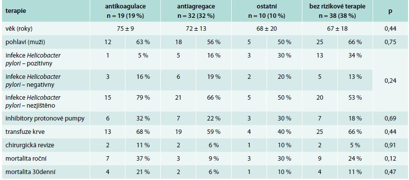 Porovnání skupiny pacientů s antikoagulací, antiagregací, jinou rizikovou medikací a bez rizikové terapie