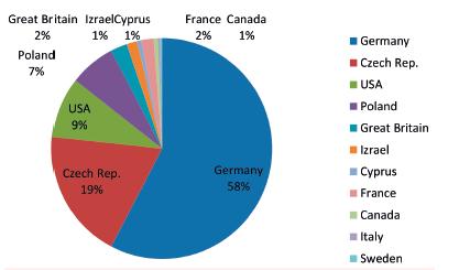 Původ nepříbuzných dárců pro naše pacienty transplantované v letech 2010–2016 (N=326)
