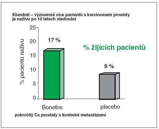 Klodronát – významně více pacientů je naživu po deseti letech sledování Poznámka: Pokročilý karcinom prostaty s kostními metastázemi Dearnaley, D.P., Mason, M.D., Parmar, M.K. et al. Adjuvant therapy with oral sodium clodronate in locally advanced and metastatic prostate cancer: long-term overall survival results from the MRC PR04 and PR05 randomised controlled trials. Lancet Oncol. 2009, 10(9), p. 872-876.