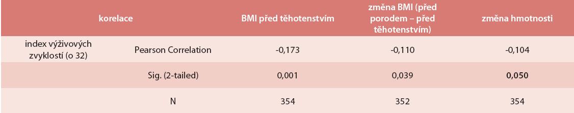 Index výživy a jeho vliv na vstupní BMI a těhotenský přírůstek hmotnosti (korelace)