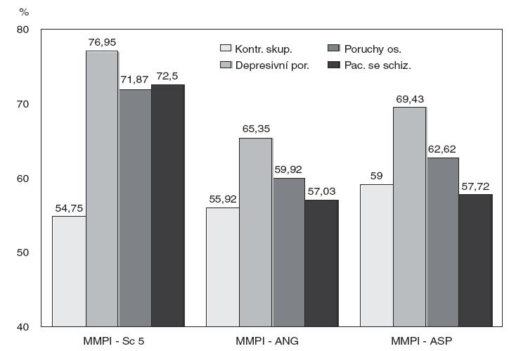 Skupinové průměry na přídavných škálách v MMPI 2.