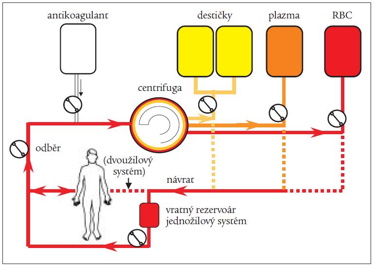 Obr. Schéma multikomponentního odběrového systému.