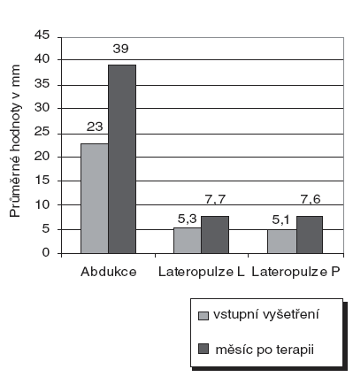 Průměrné hodnoty rozsahu pohybů dolní čelisti v mm.