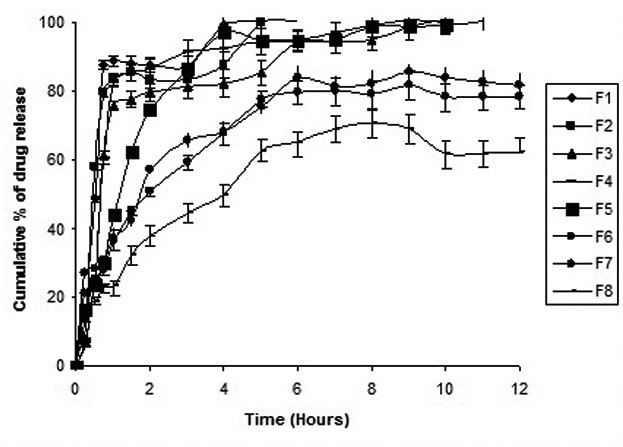 Fig. 5. In vitro dissolution profile of indomethacin microspheres