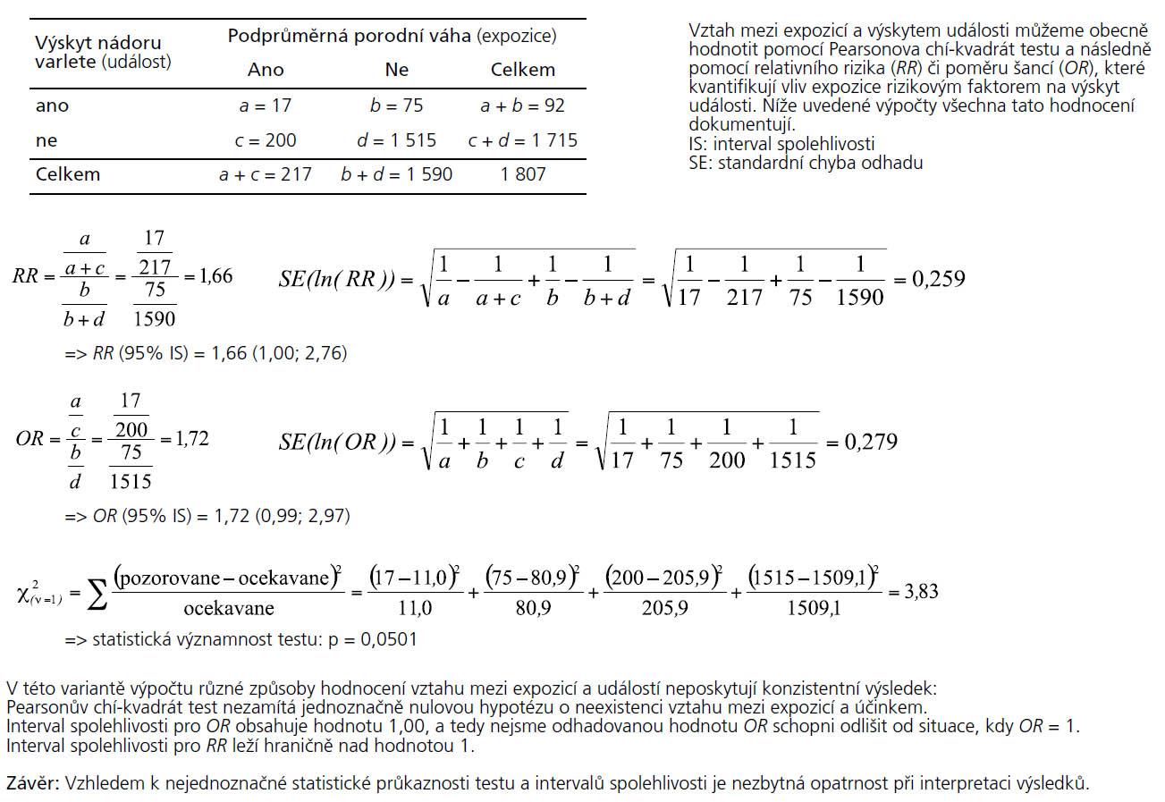 Příklad 2. Hodnocení výstupů průřezové studie sledující vztah mezi podprůměrnou porodní váhou chlapců a výskytem nádoru varlat do 25 let věku – příklad s nejednoznačným výsledkem.