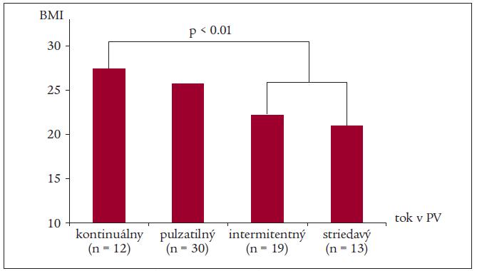 Priemerné hodnoty BMI v jednotlivých skupinách pacientov podľa charakteru prietoku v portálnej véne (PV).
