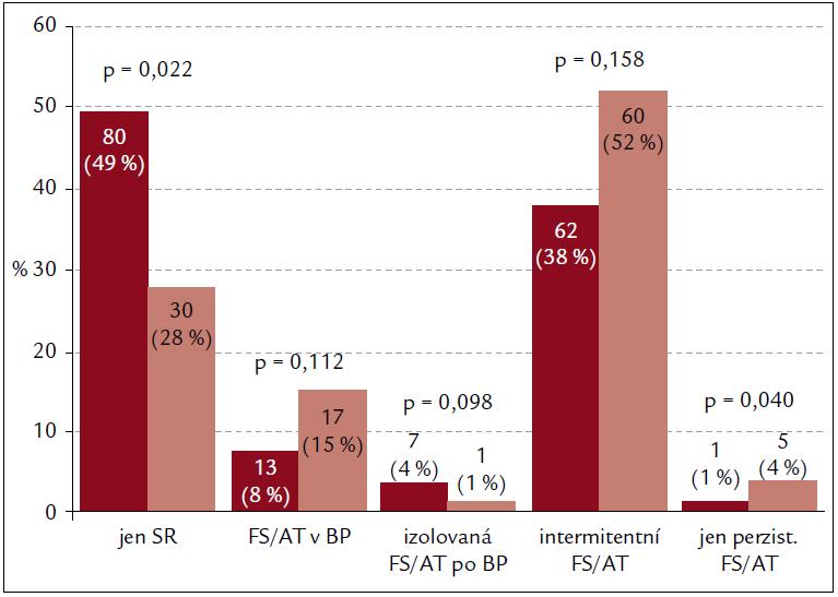 Obr. 2. Poměr pacientů se sinusovým rytmem, respektive jednotlivými typy FS/AT zachycenými kombinací obou metod dlouhodobého monitorování EKG za celou dobu monitorování. Sloupce vlevo znázorňují pacienty po ablaci paroxysmální FS, sloupce vpravo pacienty po ablaci perzistentní FS.