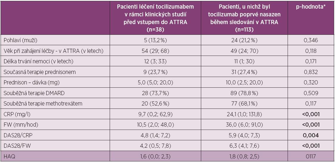 Charakteristika pacientů ve studii