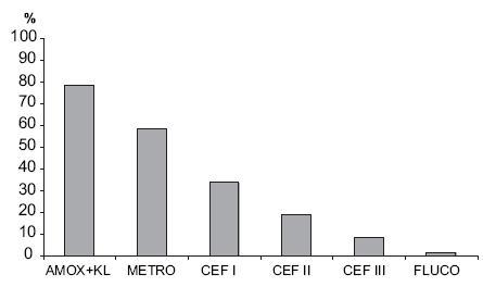 Nejčastěji užívaná antibiotika k profylaxi Graph 5. Most common antibiotics used for prophylaxis