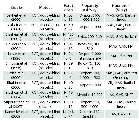 Přehled randomizovaných klinických studií zaměřených na hodnocení botulotoxinu v léčbě spasticity horní končetiny po CMP.