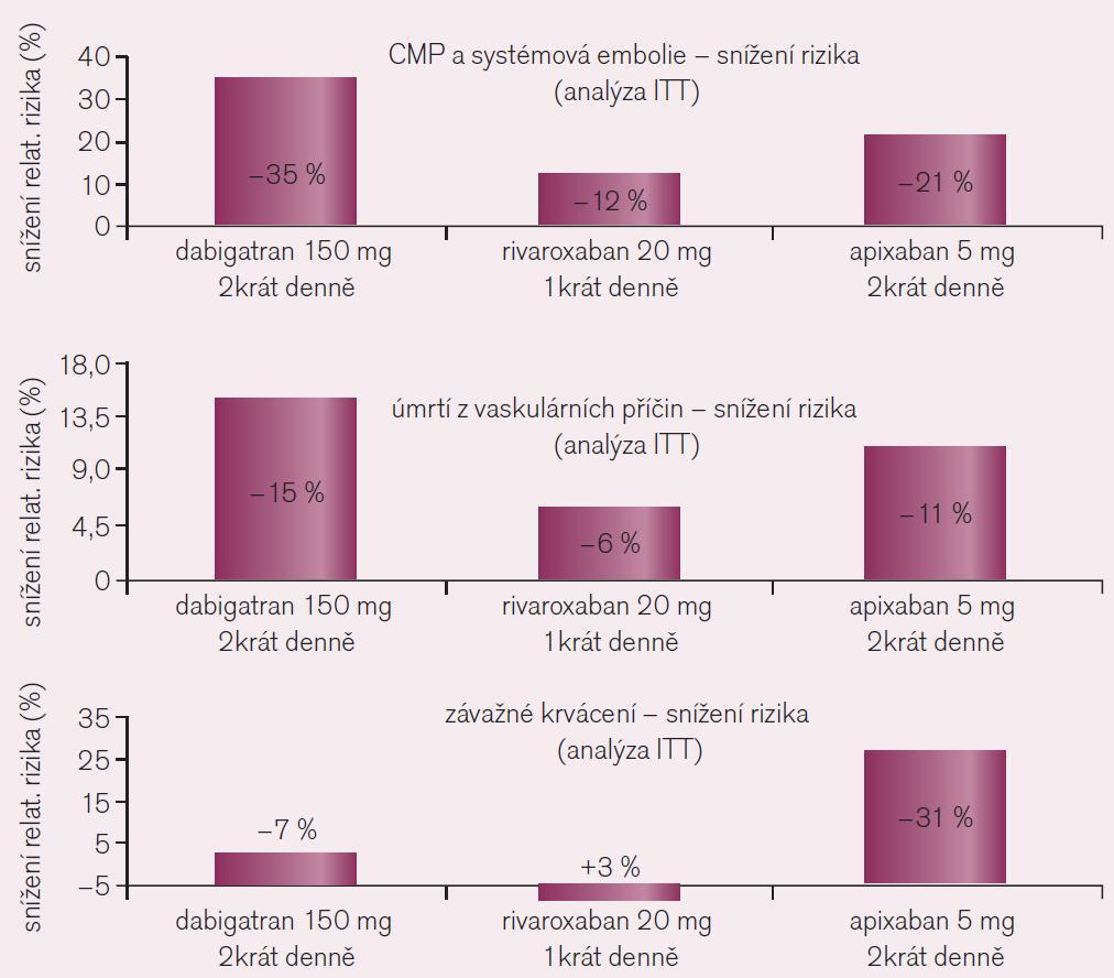 Srovnání kritérií účinnosti a bezpečnosti ve studiích RE-LY s dabigatranem, ROCKET AF s rivaroxabanem a ARISTOTLE s apixabanem, všech hodnocených standardně podle kritéria ITT.