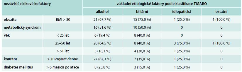 Chronická pankreatitida po první atace akutní pankreatitidy – rizikové faktory (n = 56)