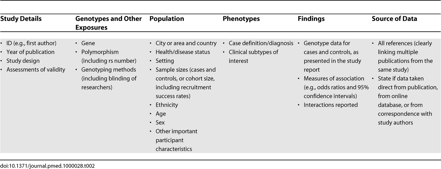 Characteristics Likely To Be of Interest for Each Study Included in a Review