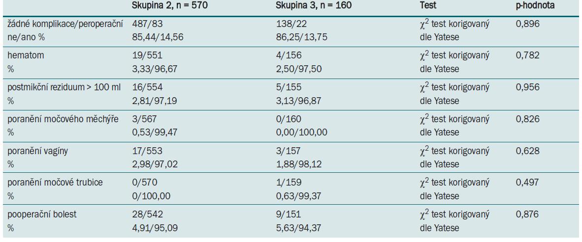 Tab. 8.1. Peroperační komplikace TVT-O u pacientek se SUI (skupina 2) a MUI (skupina 3).