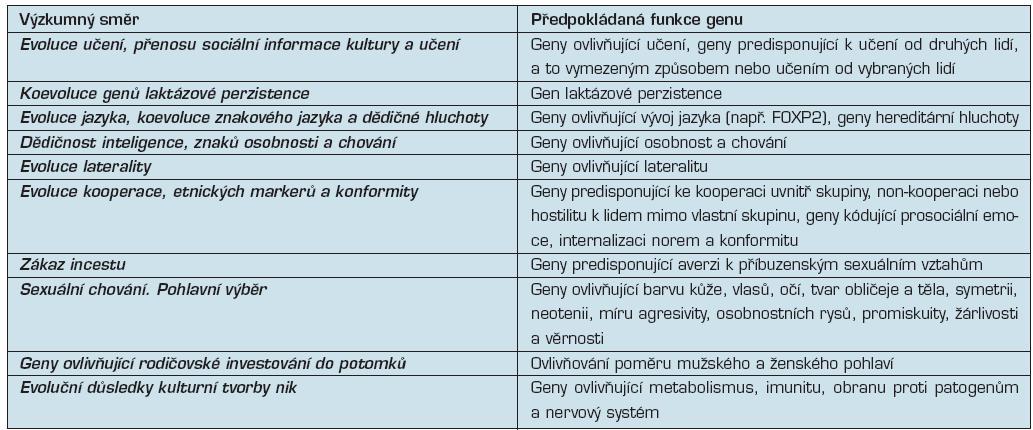 Modelování koevoluce genů a kultury (23)