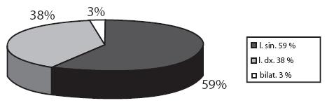 Stranové umístění cizího tělesa v uchu (v%).