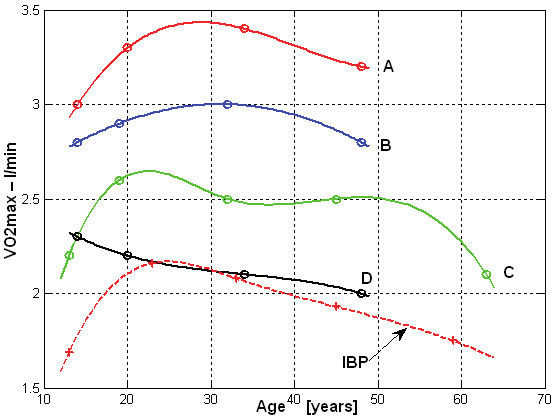 Fig. 9: VO<sub>2max</sub> (l/min) in different age groups in women (A-red – endurance athletes, B-blue – game sports, C-green – aother athletes, D-black – non-competitive athletes, dash line – IBP values).