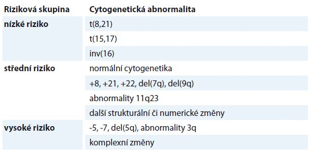 Cytogenetické riziko dle Grimwade et al (1998) [1].