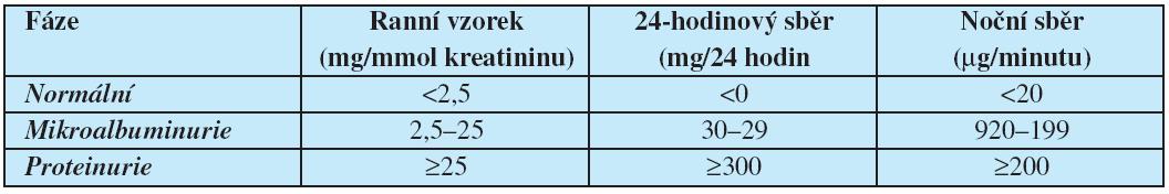 Stadia diabetické nefropatie dle vývoje poruch výdeje albuminu (proteinu) do moči (podle doporučení Americké diabetologické asociace (52)