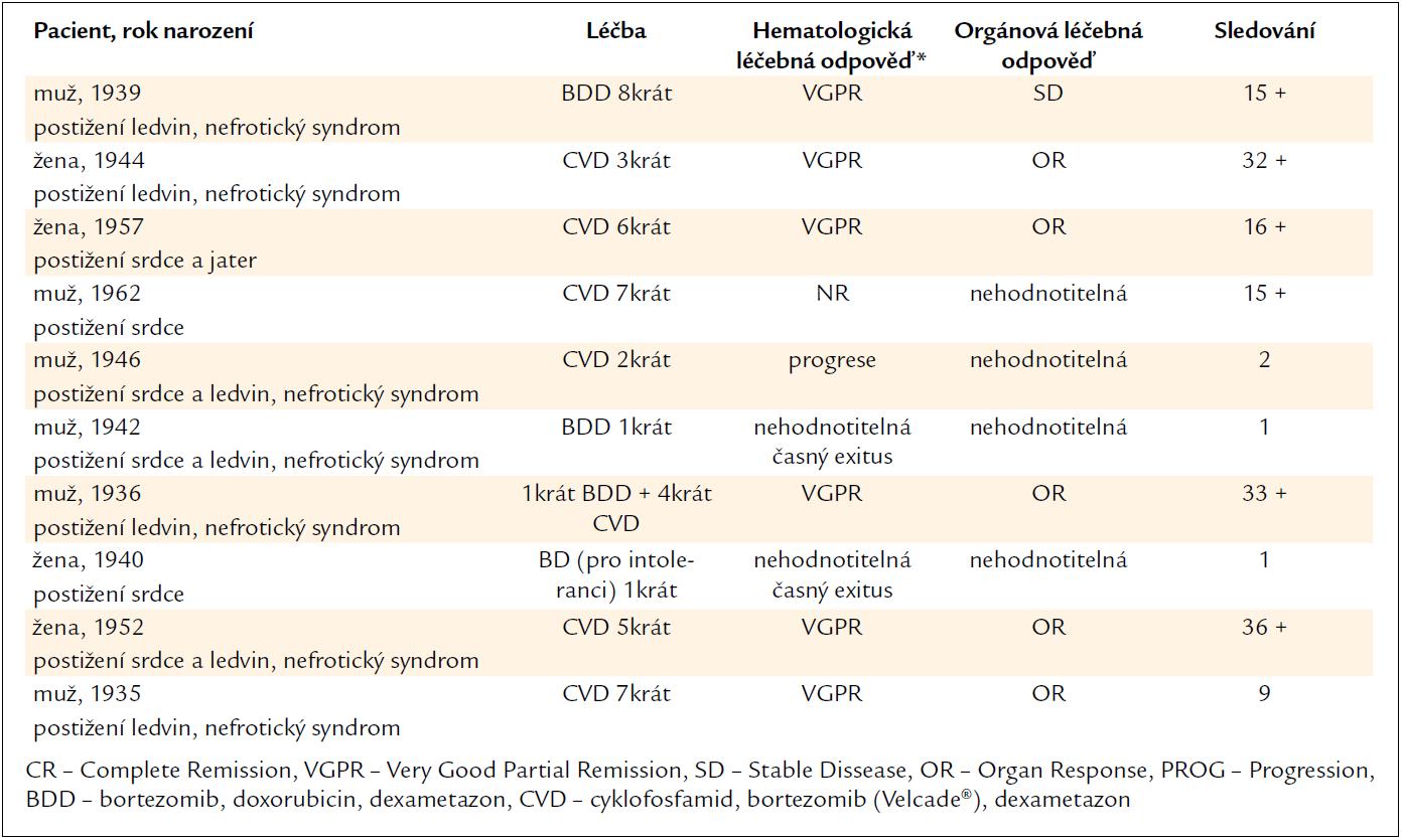 Dominující příznaky AL-amyloidózy, léčba, hematologická a orgánová léčebná odpověď a délka sledování.