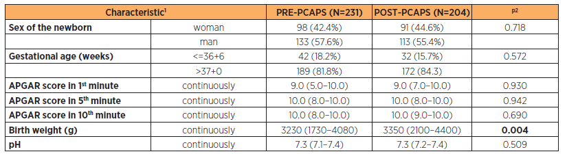 Newborn characteristics of both PRE-PCAPS and POST-PCAPS group