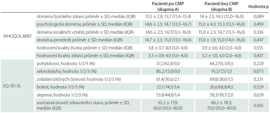 Výsledky hodnocení kvality života u pacientů po neinvalidizující CMP a pacientů bez anamnézy CMP.