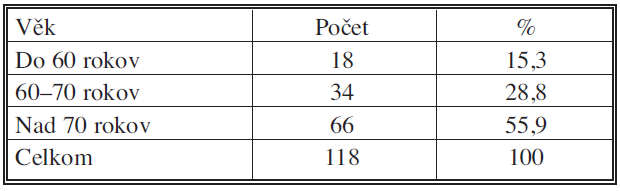 Vekové rozvrstvenie urgentne prijatých pacientov (IV. chirurgická klinika LF UKo) 2006–2007 Tab. 2. Age distribution in urgently admitted patients (IV<sup>th</sup> Surgical Clinic – LF UKo) 2006–2007