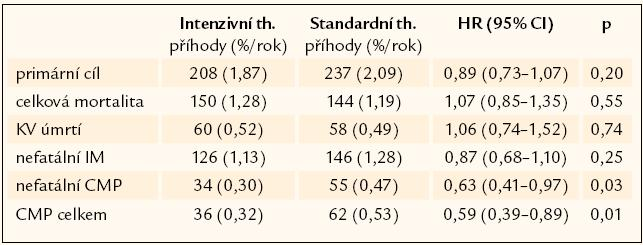 Primární a sekundární parametry – studie ACCORD.