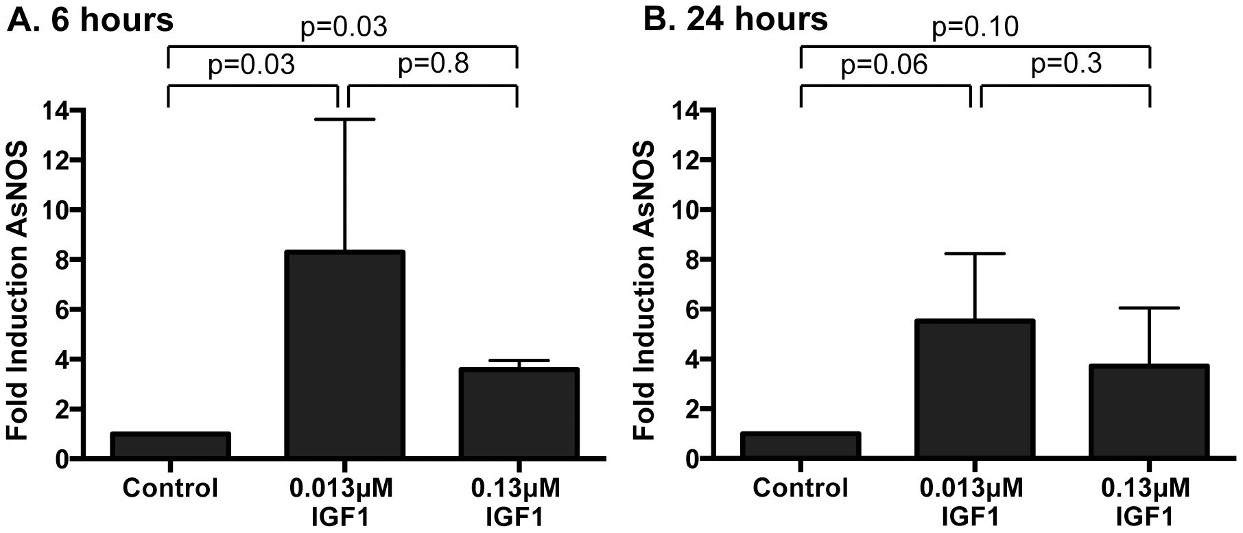 Ingested human IGF1 increased <i>NOS</i> gene expression in <i>A. stephensi</i> midguts.