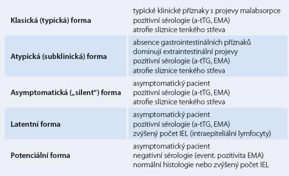 """Klasifikace celiakie (""""celiakální ledovec"""")."""