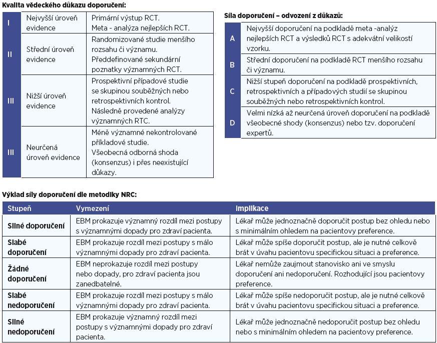 Příloha č. 4 Medicína založená na důkazech - EBM - je integrace nejlepšího důkazu získaného výzkumnou činností s klinickou zkušeností a hodnotami pacienta. Hodnotí se kvalita důkazu, který vyjadřuje danou míru jistoty a důvěry v závěry jednotlivých typů studií. Síla doporučení o poskytnutí nebo neposkytnutí dané léčebné metody je založena na porovnávání benefitů na jedné straně a na druhé straně mírou rizik a zátěže pacienta. Míra nejistoty z tohoto vyplývajícího srovnává určuje sílu léčebného doporučení.