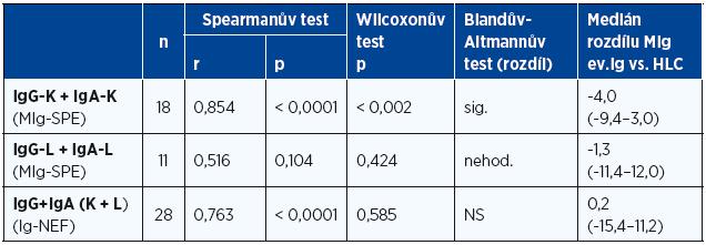 """Analýza vztahu koncentrace monoklonálního imunoglobulinu IgG a IgA vyšetřeného gelovou elektroforézou a hladin imunoglobulinu v séru s pomocí nefelometrie k hodnotám páru nádorového (""""involved"""") a normálního (""""noninvolved"""") HLC imunoglobulinu (Hevylite™) u nemocných při diagnóze mnohočetného myelomu s koncentrací monoklonálního imunoglobulinu < 15 g/l"""