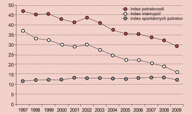 Indexy interrupcií, spontánnych potratov a potratovosti v SR v rokoch 1997–2009.