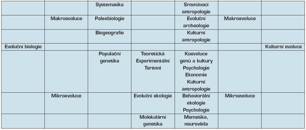 Členění evoluční biologie a diskutovaná představa sjednoceného poznávání kulturní evoluce
