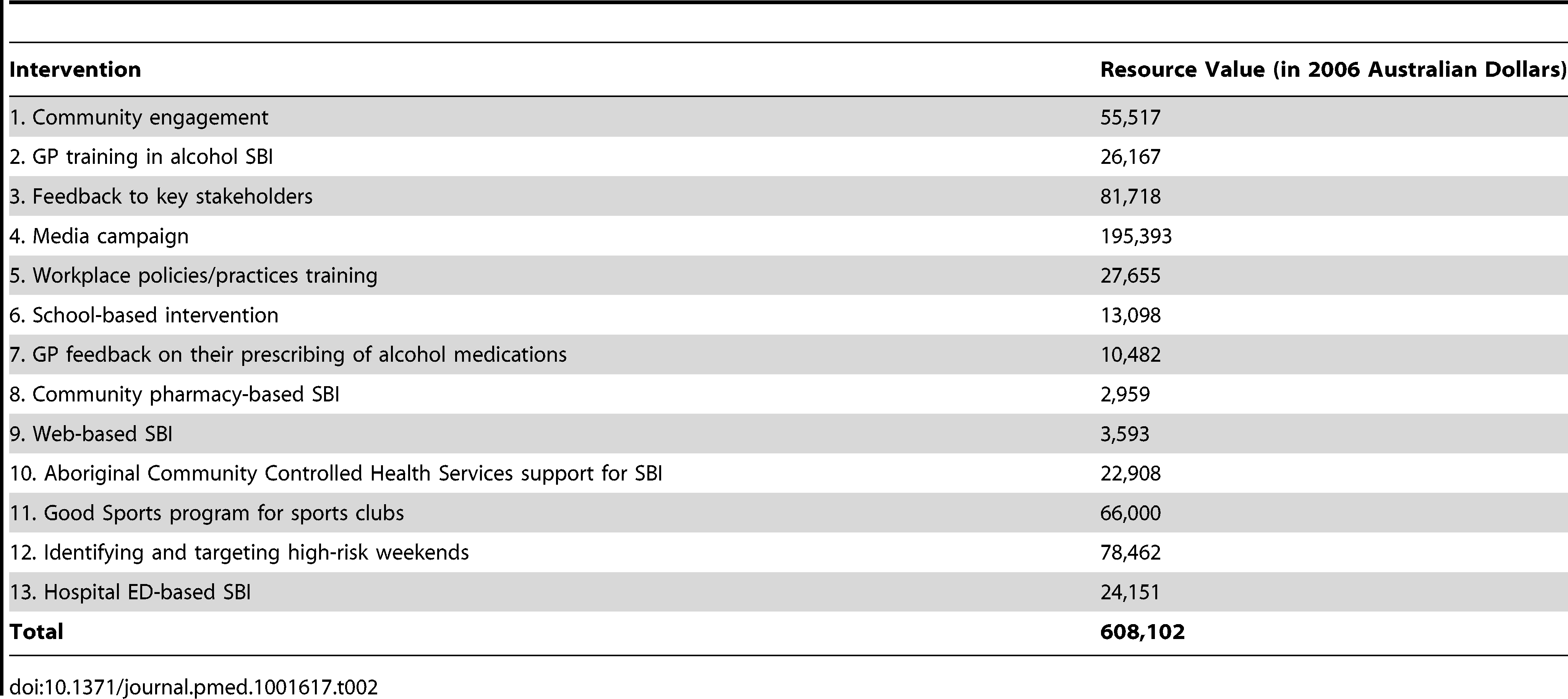 Summary of the AARC project interventions and their costs.