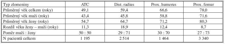 Celkové srovnání Tab. 5. Overall comparison