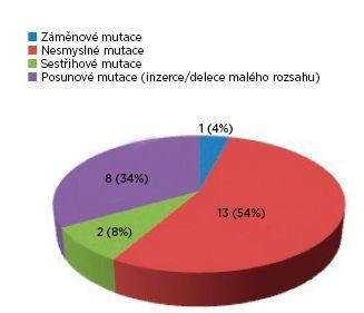 Spektrum mutací v TSC1 genu