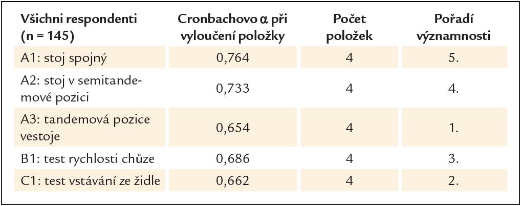 Test vnitřní konzistence pro jednotlivé položky SPPB.