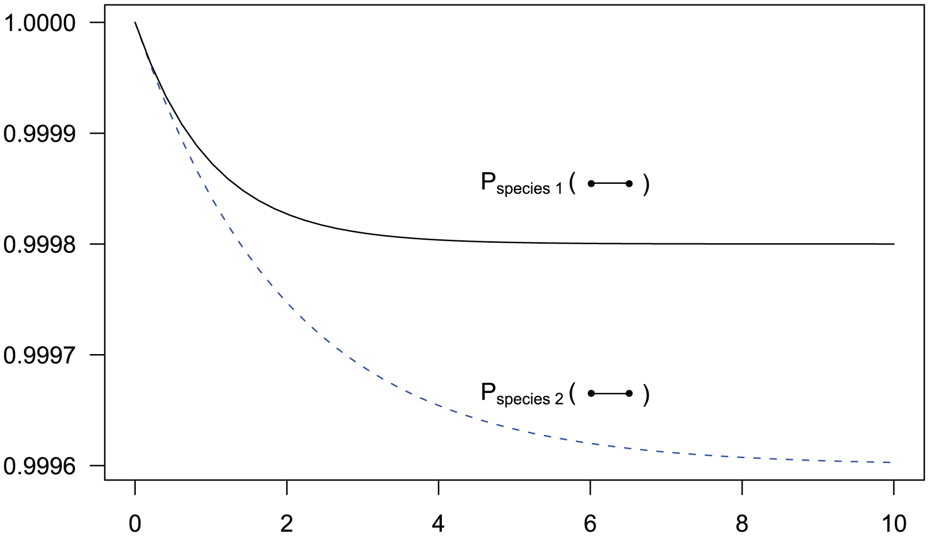 State probabilities for the single sequence two-nucleotide coalescent process as a function of time.