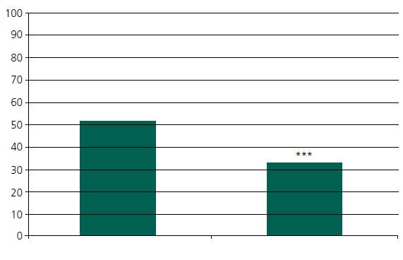 Průměrná hodnota ODI vstupní a při poslední kontrole (*** – p = 0,0009).