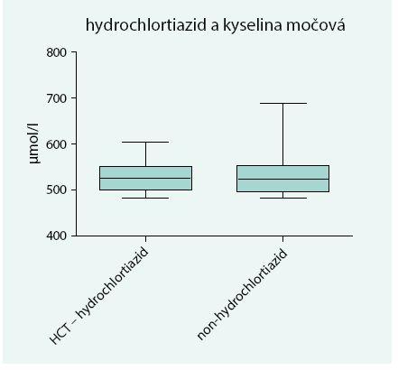 Vzťah medzi liečbou uvedeným tiazidovým diuretikom a hyperurikémiou u mužov