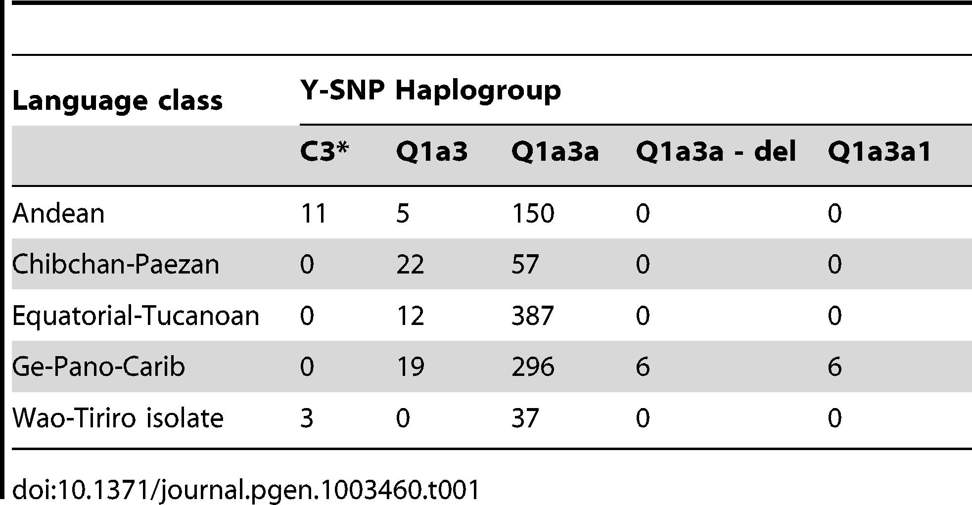 Correlation between Y-SNP haplogroup and language class.