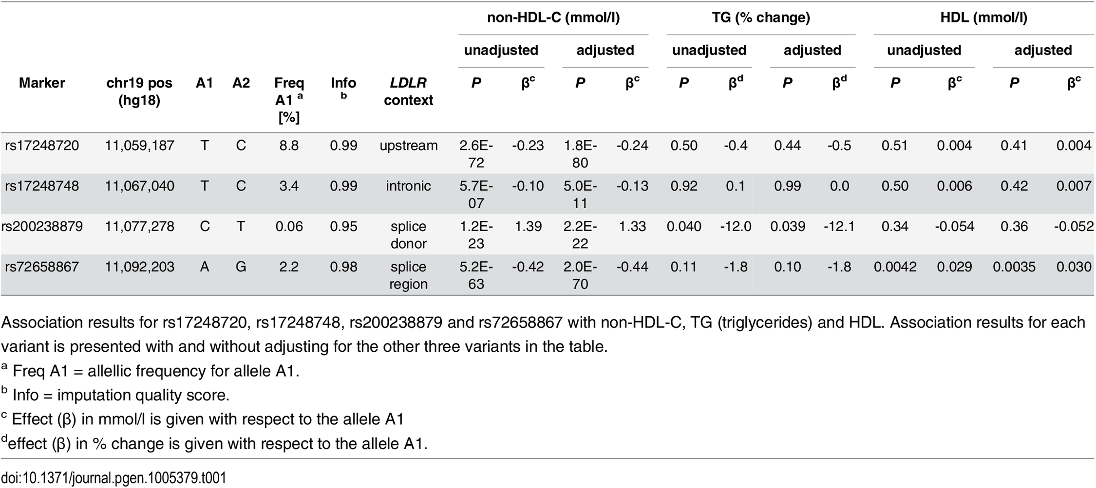 Association of <i>LDLR</i> sequence variants with non-HDL-C, TG and HDL-C in Iceland.