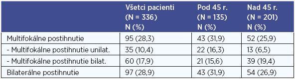Počty pacientov s multifokálnym postihnutím, bilaterálne postihnutie.