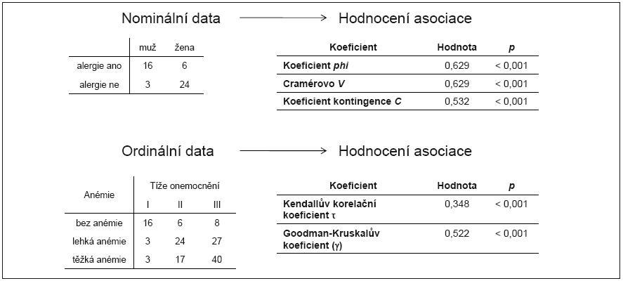 Příklad 6. Ukázka výpočtu dalších ukazatelů nezávislosti dvou nominálních a ordinálních znaků.