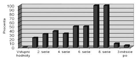 Procentuální výskyt tinnitu po jednotlivých sériích chemoterapie u skupiny pacientů s kurativním podáním CDDP.