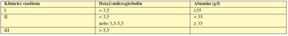 Mezinárodní prognostický index pro mnohočetný myelom (Greipp, 2005).